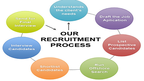 recruitment selection process of ford Introduction recruitment and selection are vital processes for a successful organization, having the right staff can improve and sustain organizational performance (petts, 1997) recruitment and selection are conceived as the processes by which organizations solicit, contact and interest.