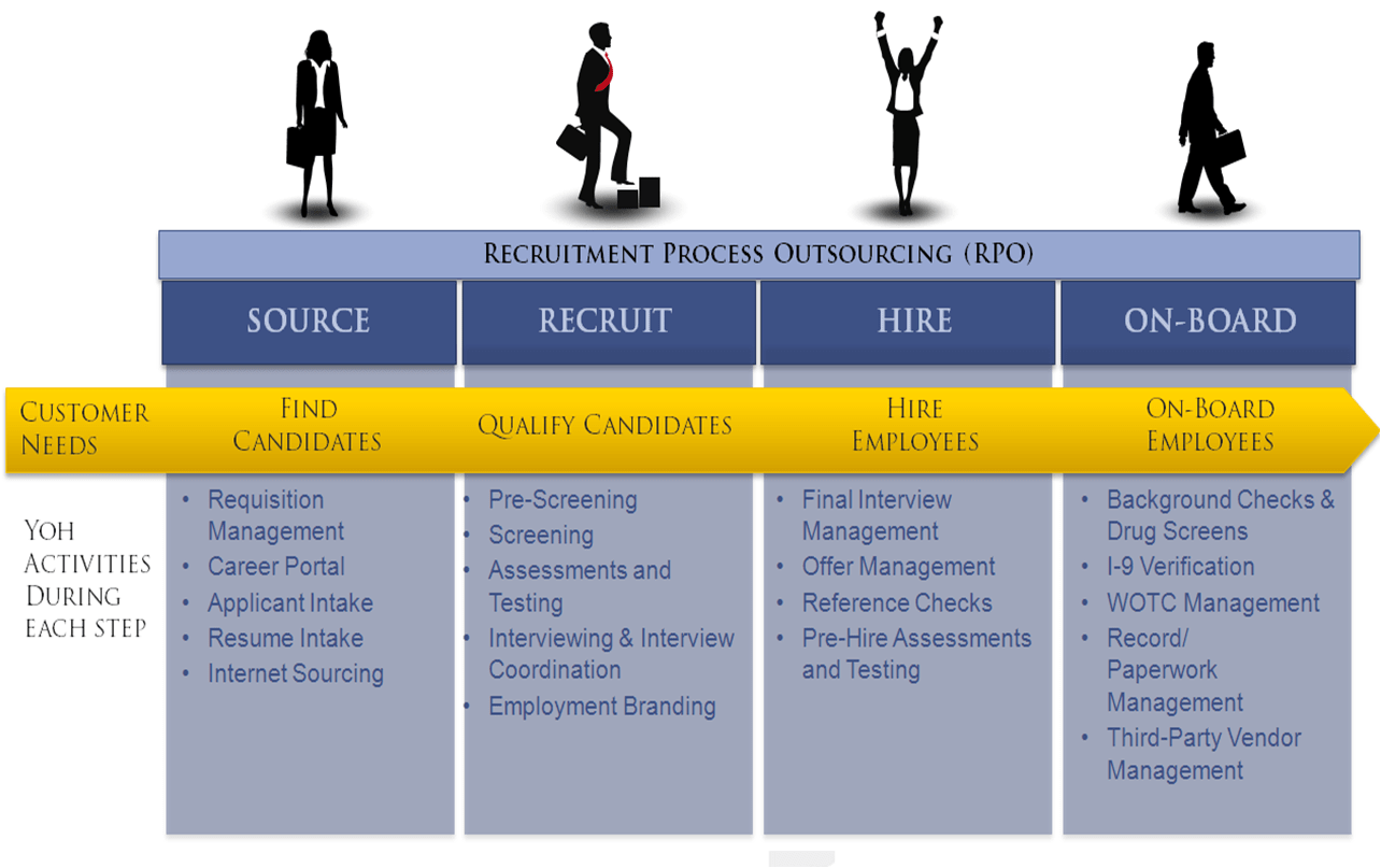 Recruitment process outsourcing - Xeam Ventures
